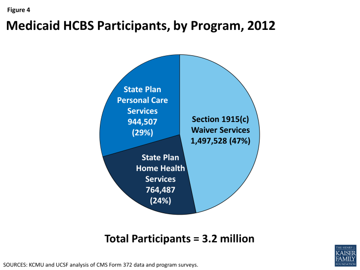 Figure 4: Medicaid HCBS Participants, by Program, 2012