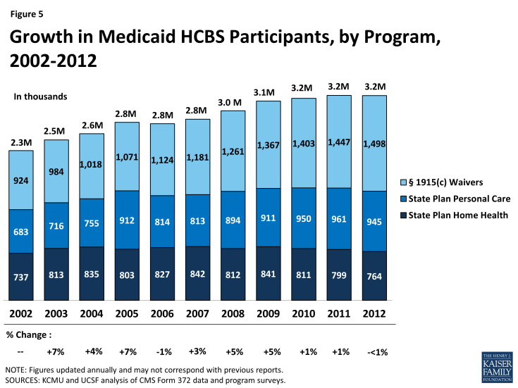 Figure 5: Growth in Medicaid HCBS Participants, by Program, 2002-2012