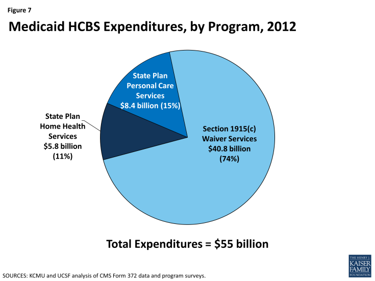 Figure 7: Medicaid HCBS Expenditures, by Program, 2012