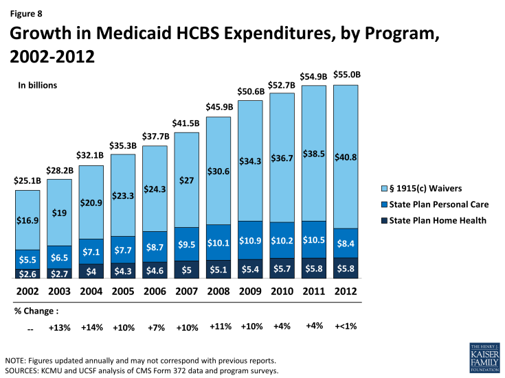 Figure 8: Growth in Medicaid HCBS Expenditures, by Program, 2002-2012