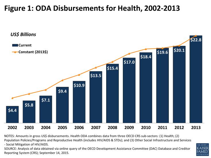 Figure 1: ODA Disbursements for Health, 2002-2013