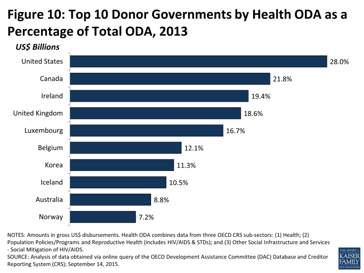 Figure 10: Top 10 Donor Governments by Health ODA as a Percentage of Total ODA, 2013