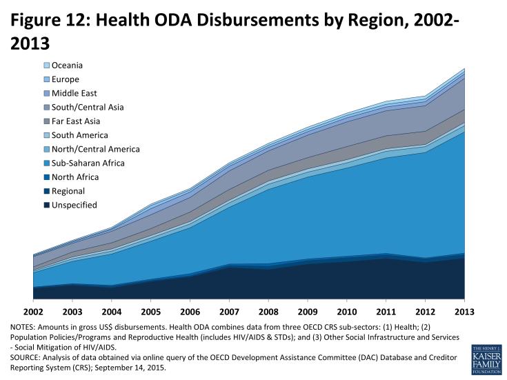 Figure 12: Health ODA Disbursements by Region, 2002-2013
