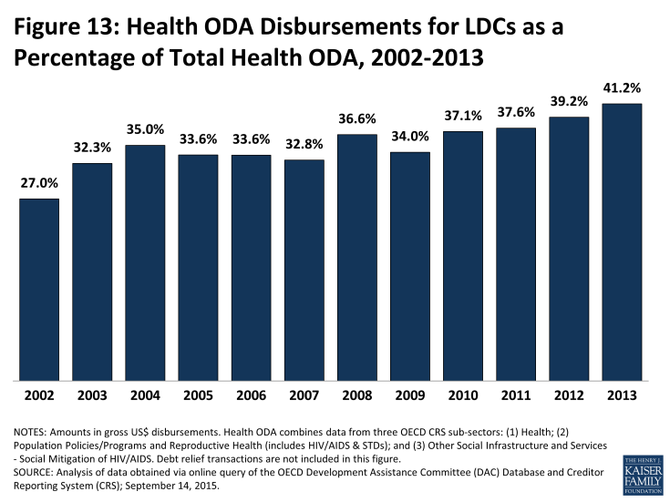 Figure 13: Health ODA Disbursements for LDCs as a Percentage of Total Health ODA, 2002-2013