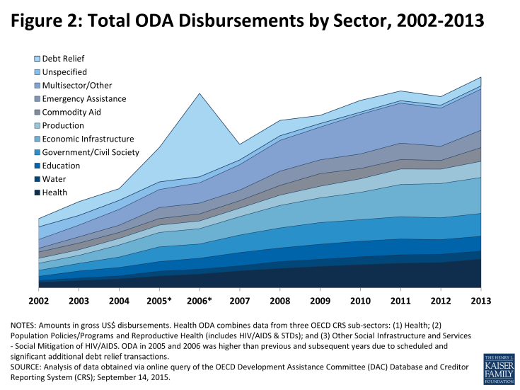 Figure 2: Total ODA Disbursements by Sector, 2002-2013