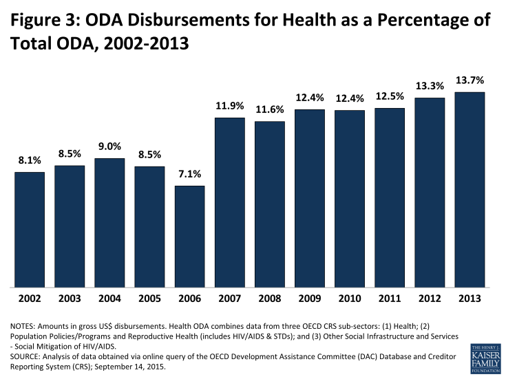Figure 3: ODA Disbursements for Health as a Percentage of Total ODA, 2002-2013