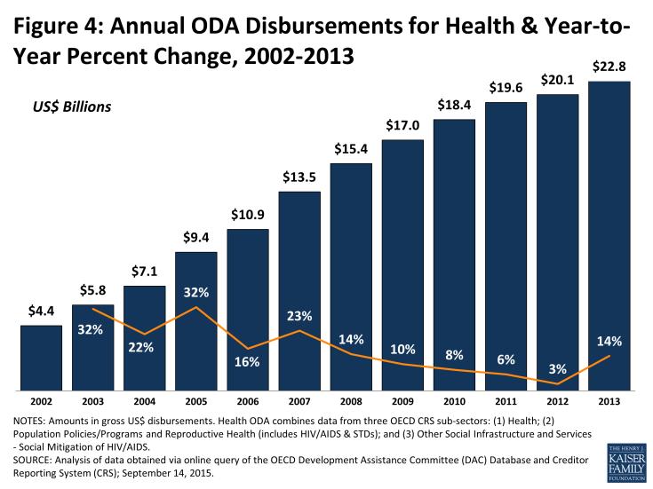 Figure 4: Annual ODA Disbursements for Health & Year-to-Year Percent Change, 2002-2013