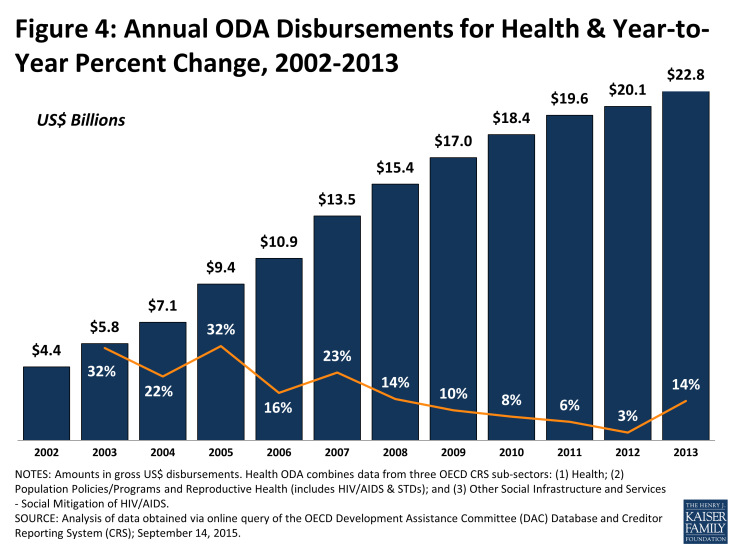 Figure 4: Annual ODA Disbursements for Health & Year-to-Year Percent Change, 2002-2013
