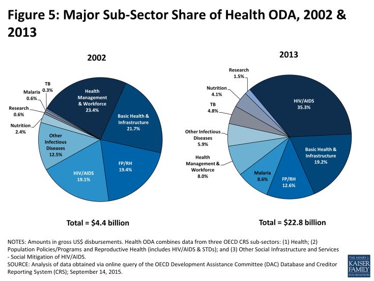 Figure 5: Major Sub-Sector Share of Health ODA, 2002 & 2013