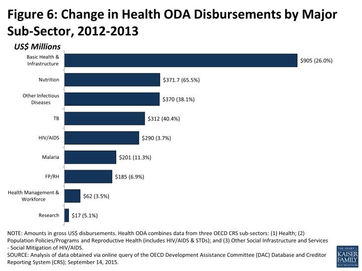 Figure 6: Change in Health ODA Disbursements by Major Sub-Sector, 2012-2013