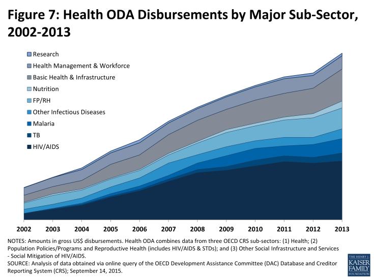 Figure 7: Health ODA Disbursements by Major Sub-Sector, 2002-2013