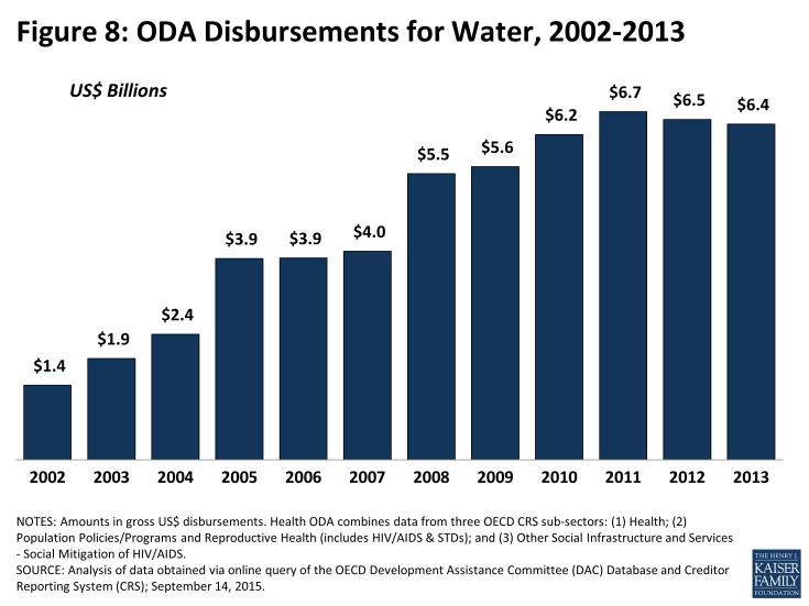 Figure 8: ODA Disbursements for Water, 2002-2013