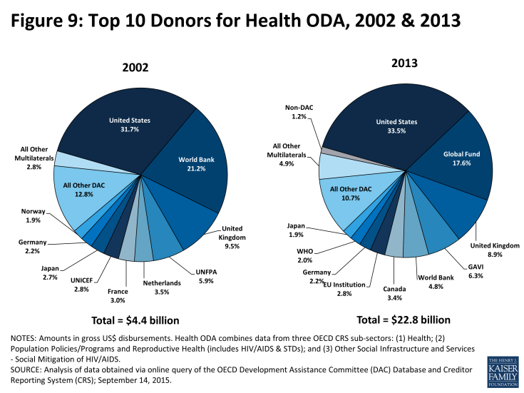 Figure 9: Top 10 Donors for Health ODA, 2002 & 2013