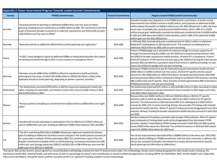 Appendix 2: Donor Government Progress Towards London Summit Commitments