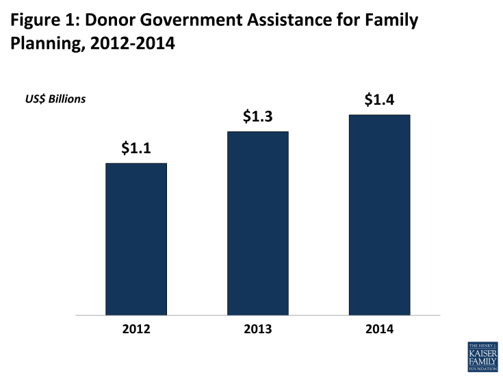 Figure 1: Figure 1: Donor Government Assistance for Family Planning, 2012-2014