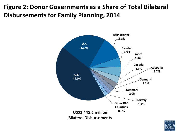 Figure 2: Figure 2: Donor Governments as a Share of Total Bilateral Disbursements for Family Planning, 2014