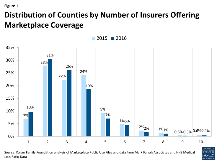 Figure 1: Distribution of Counties by Number of Insurers Offering Marketplace Coverage