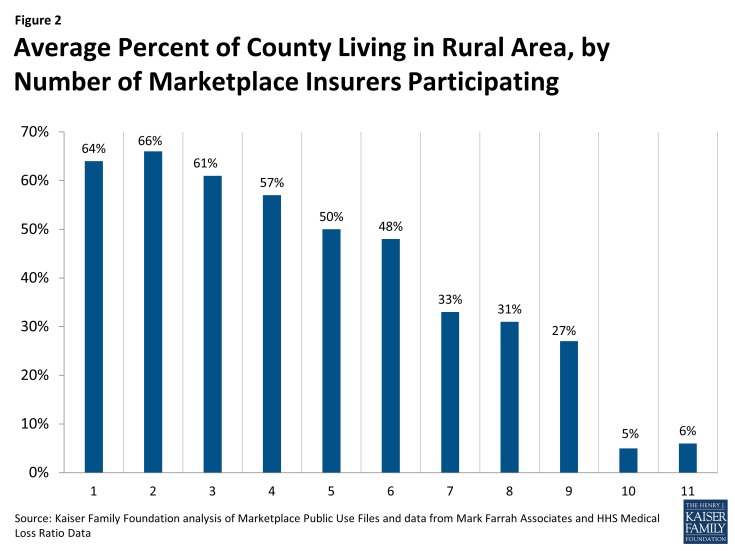 Figure 2: Average Percent of County Living in Rural Area, by Number of Marketplace Insurers Participating
