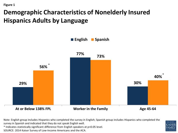 Figure 1: Demographic Characteristics of Nonelderly Insured Hispanics Adults by Language