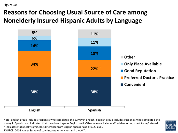 Figure 10: Reasons for Choosing Usual Source of Care among Nonelderly Insured Hispanic Adults by Language