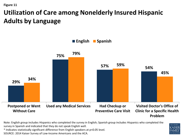 Figure 11: Utilization of Care among Nonelderly Insured Hispanic Adults by Language