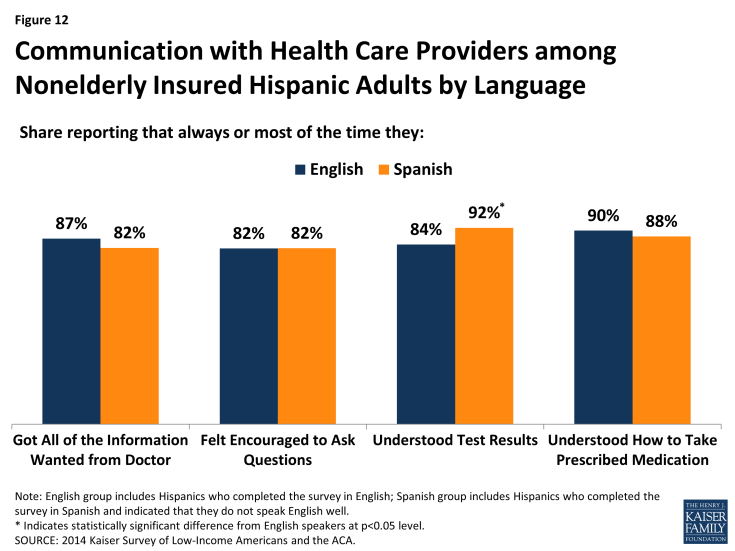 Figure 12: Communication with Health Care Providers among Nonelderly Insured Hispanic Adults by Language