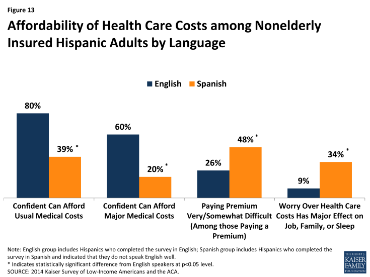 Figure 13: Affordability of Health Care Costs among Nonelderly Insured Hispanic Adults by Language