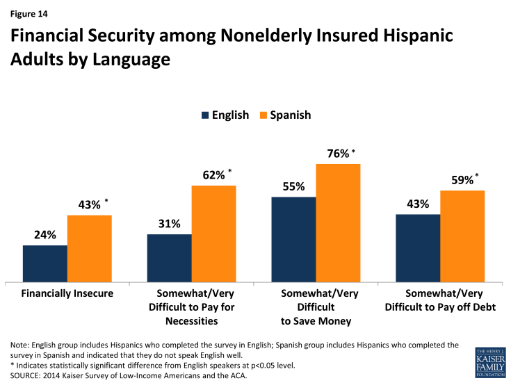 Figure 14: Financial Security among Nonelderly Insured Hispanic Adults by Language