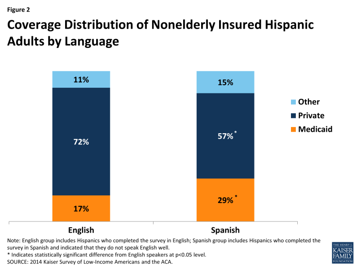Figure 2: Coverage Distribution of Nonelderly Insured Hispanic Adults by Language