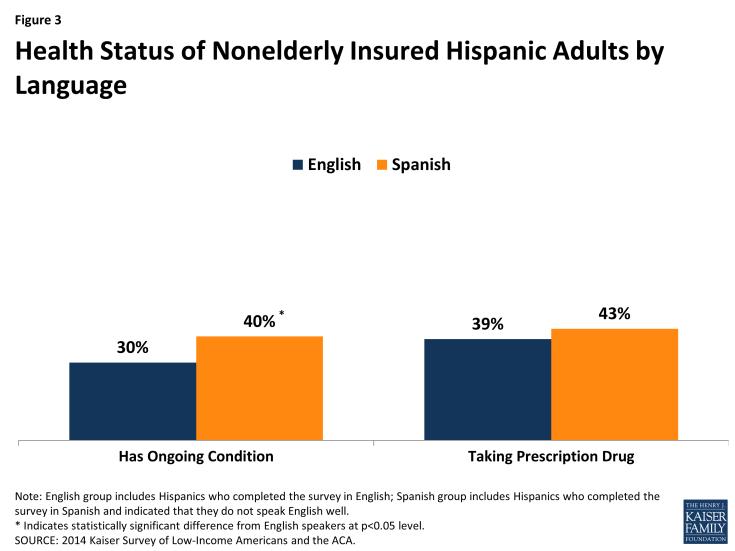 Figure 3: Health Status of Nonelderly Insured Hispanic Adults by Language