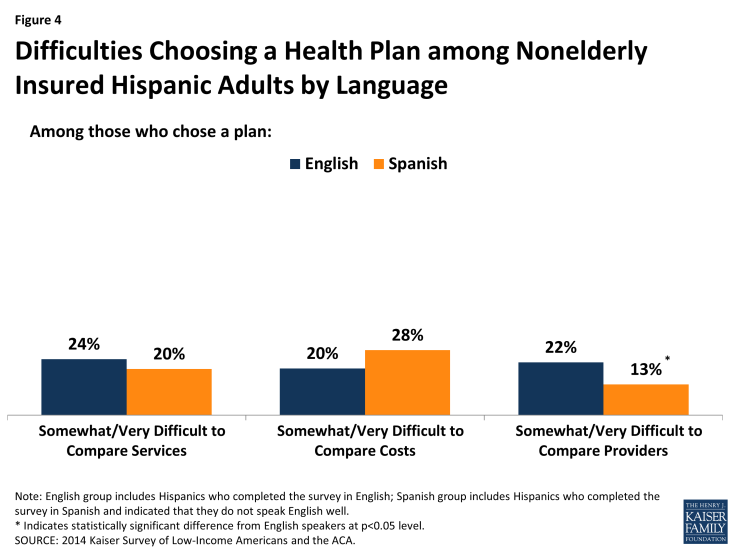 Figure 4: Difficulties Choosing a Health Plan among Nonelderly Insured Hispanic Adults by Language
