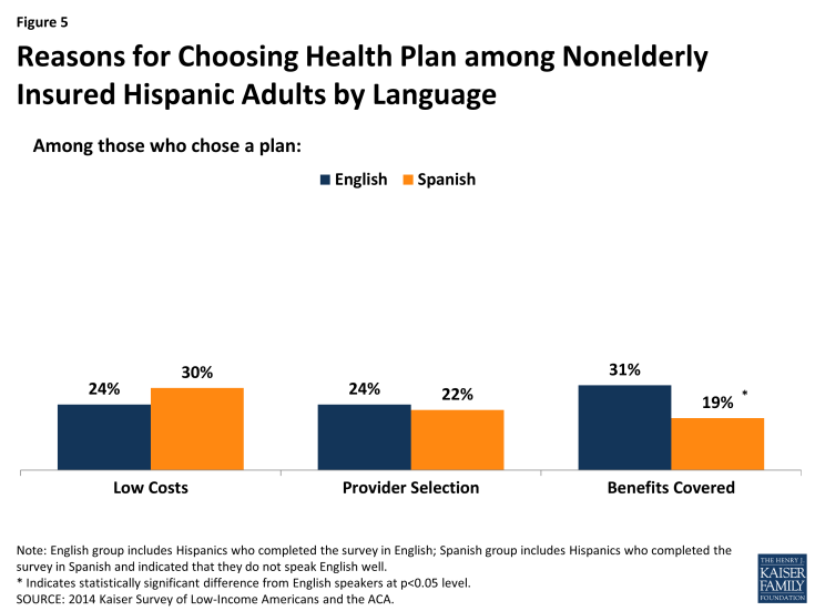 Figure 5: Reasons for Choosing Health Plan among Nonelderly Insured Hispanic Adults by Language