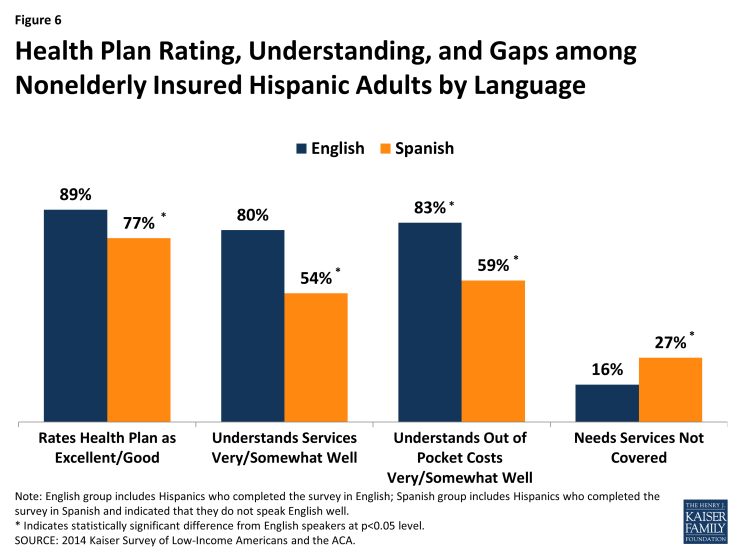 Figure 6: Health Plan Rating, Understanding, and Gaps among Nonelderly Insured Hispanic Adults by Language