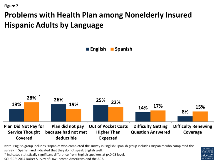 Figure 7: Problems with Health Plan among Nonelderly Insured Hispanic Adults by Language