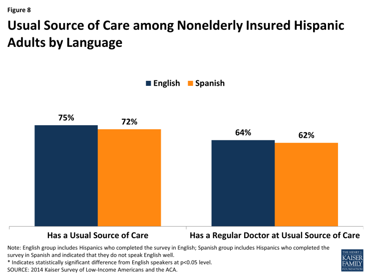 Figure 8: Usual Source of Care among Nonelderly Insured Hispanic Adults by Language