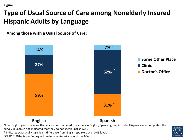 Figure 9: Type of Usual Source of Care among Nonelderly Insured Hispanic Adults by Language