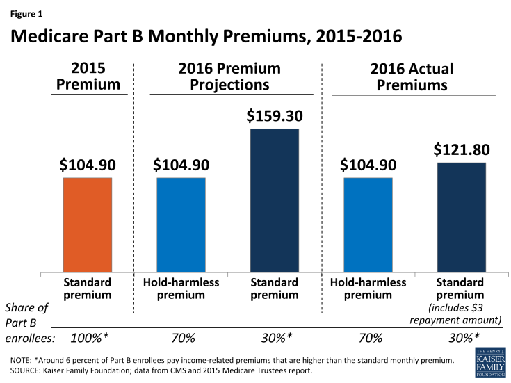 Figure 1: Medicare Part B Monthly Premiums, 2015-2016