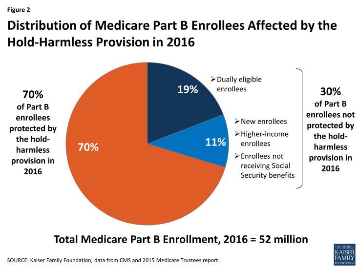 Figure 2: Distribution of Medicare Part B Enrollees Affected by the Hold-Harmless Provision in 2016