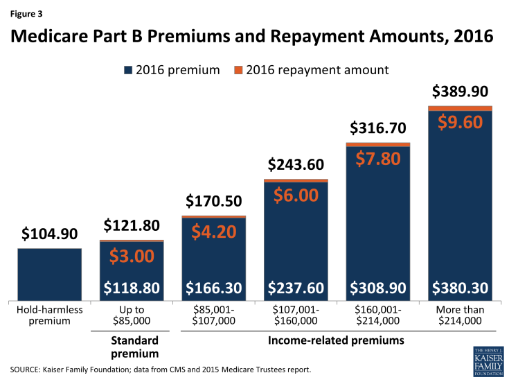 Figure 3: Medicare Part B Premiums and Repayment Amounts, 2016