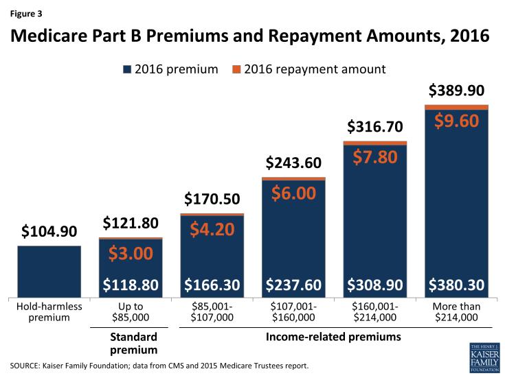 Figure 3: Medicare Part B Premiums and Repayment Amounts, 2016