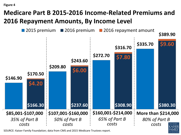Figure 4: Medicare Part B 2015-2016 Income-Related Premiums and 2016 Repayment Amounts, By Income Level