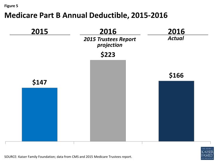 Figure 5: Medicare Part B Annual Deductible, 2015-2016