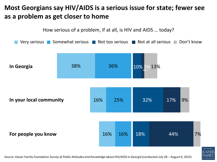 Figure 1: Most Georgians say HIV/AIDS is a serious issue for state; fewer see as a problem as get closer to home