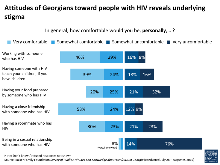 Figure 10: Attitudes of Georgians toward people with HIV reveals underlying stigma