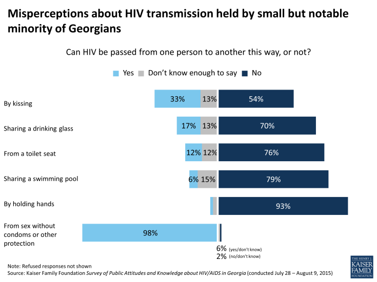 Figure 11: Misperceptions about HIV transmission held by small but notable minority of Georgians
