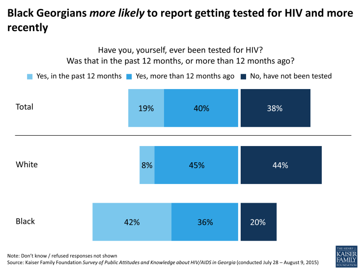 Figure 12:  Black Georgians more likely to report getting tested for HIV and more recently