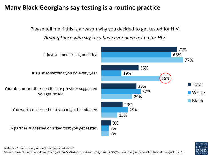 Figure 13: Many Black Georgians say testing is a routine practice