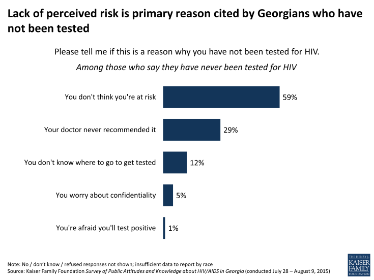 Figure 14: Lack of perceived risk is primary reason cited by Georgians who have not been tested