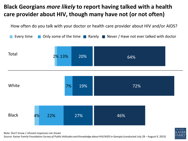 Figure 15: Black Georgians more likely to report having talked with a health care provider about HIV, though many have not (or not often)