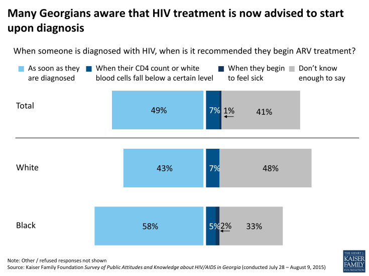 Figure 16: Many Georgians aware that HIV treatment is now advised to start upon diagnosis